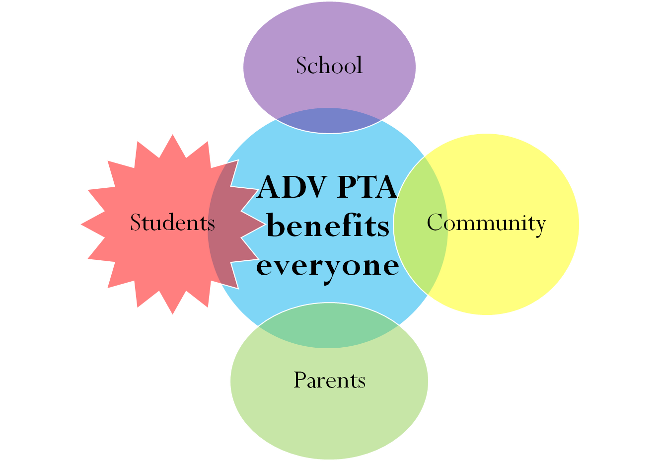 adv pta benefits everyone